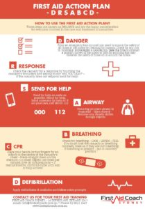 DRSABCD First Aid Action Plan